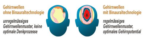 Beweis Gehirnwellen psychoaktive Töne programmieren Ihr Gehirn